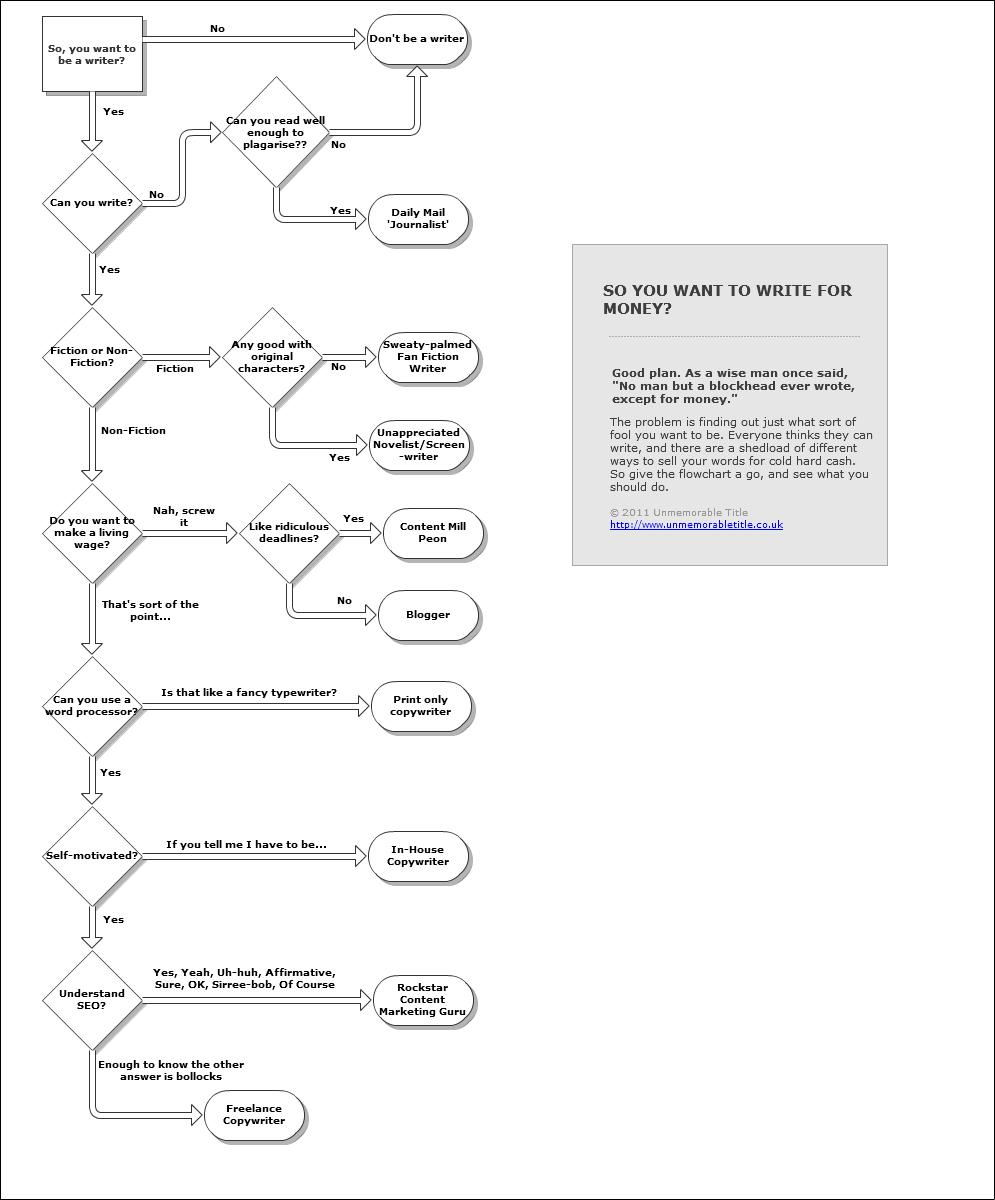 So you want to be a writer the writing career flowchart nvjuhfo Image collections