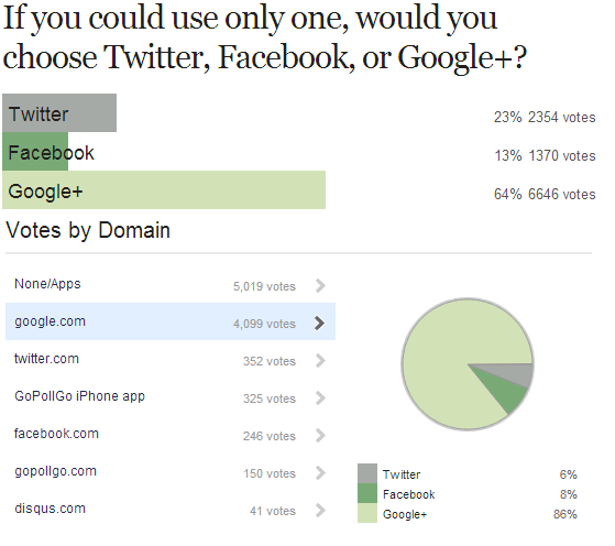 A Biased Google+ Poll